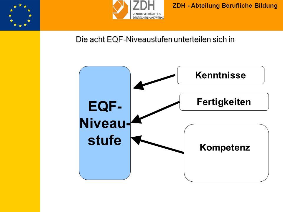 ZDH - Abteilung Berufliche Bildung Europäischer Qualifikationsrahmen als META-Rahmen 7 6 1 8 2 3 4 5 9 8 7 6 5 4 3 2 1 6 5 4 3 2 1 NQF Land X NQFDeutschland EQF Vorschlag der EU-KOM Bildungsanbieter,Unternehmen, Unis, Schulen etc.