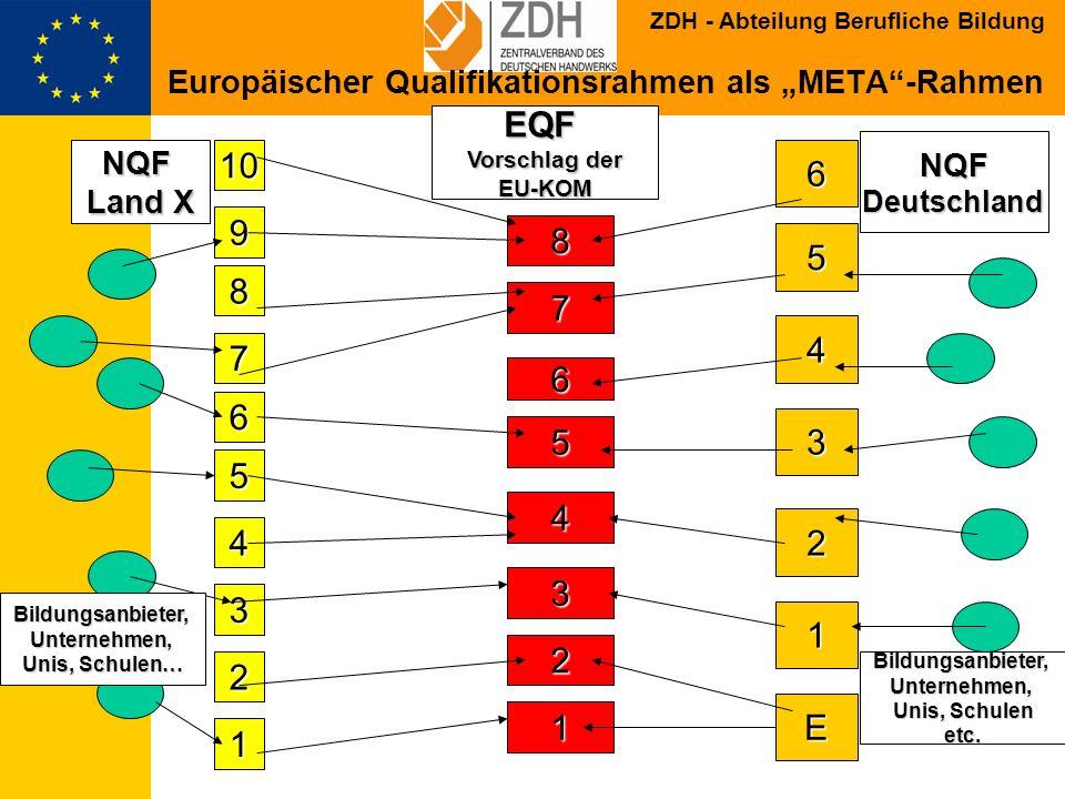 ZDH - Abteilung Berufliche Bildung Was EQF NICHT ist: ersetzt nicht die nationalen/sektoralen Rahmenersetzt nicht die nationalen/sektoralen Rahmen bedeutet NICHT Harmonisierungbedeutet NICHT Harmonisierung definiert keine neuen Qualifikationendefiniert keine neuen Qualifikationen