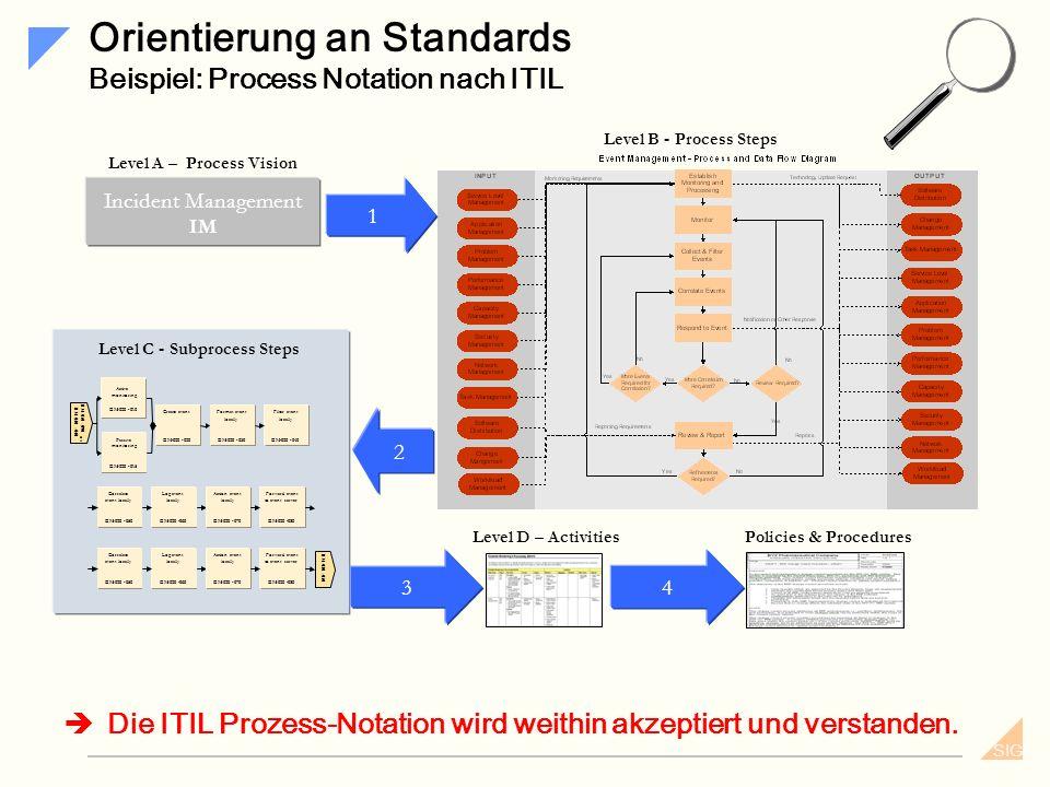 SIG Aufgaben Was müssen wir dafür tun? Sammeln implementierter IAM-Prozesse Sammeln einer möglichst große Anzahl von IAM-Prozessen. Sie sollen im Unte