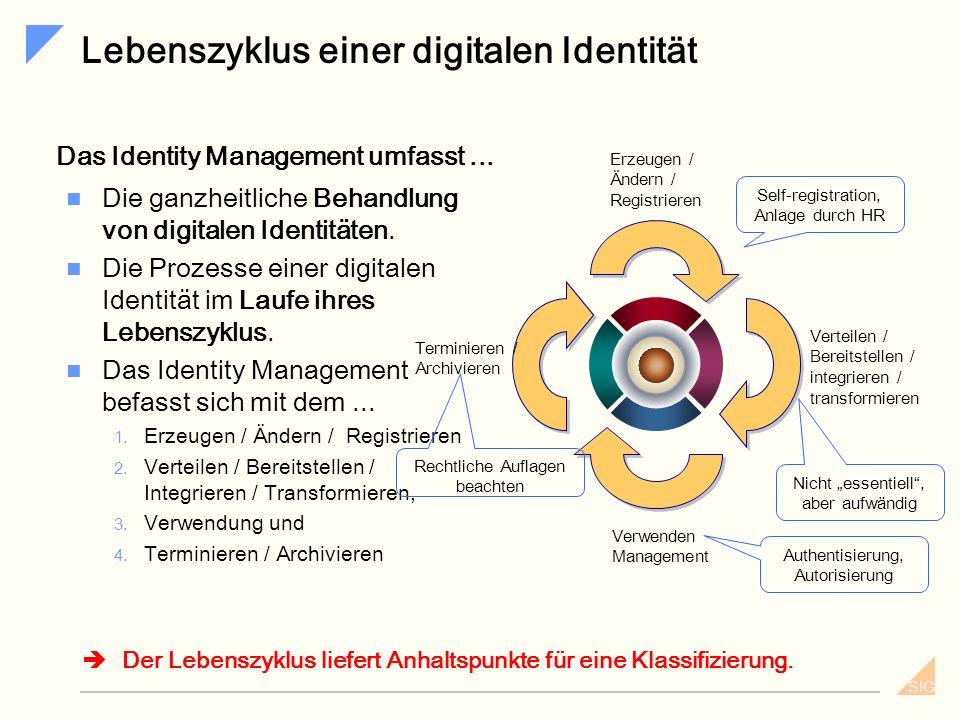 SIG Beschreibung z.B.: Adresse Zertifikate z.B.: Signatur Existenz z.B.: ID z.B.: Kunden Profil Rollen & Berechtigungen z.B.: Mitarbeiter Profil z.B.: