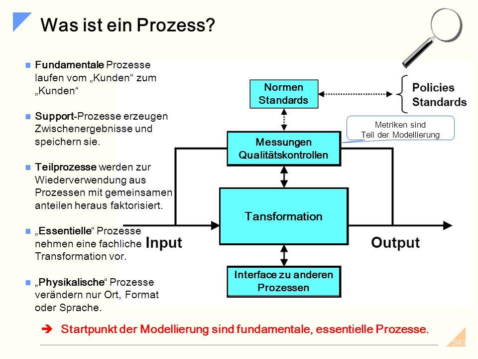 SIG Prozesse des Identity Management Die Prozesse des Identity Management lassen sich gruppieren... Nach operativ und dispositiv operativ: authentisie