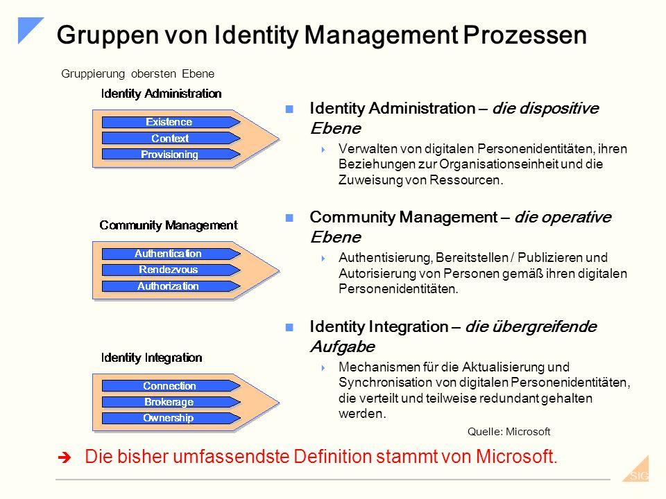 SIG Was ist ein Prozess? Interface zu anderen Prozessen Normen Standards Messungen Qualitätskontrollen Tansformation Fundamentale Prozesse laufen vom