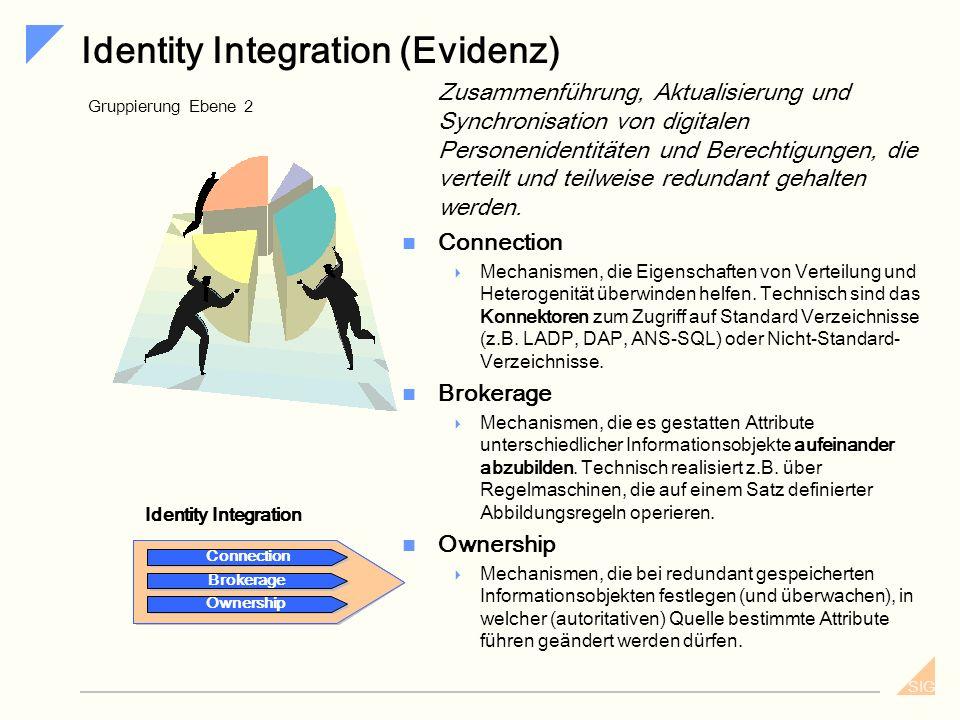 SIG Community Management Authentisierung, von Personen gemäß ihren digitalen Personenidentitäten und Bereitstellen / Publizieren Autorisierung. Authen