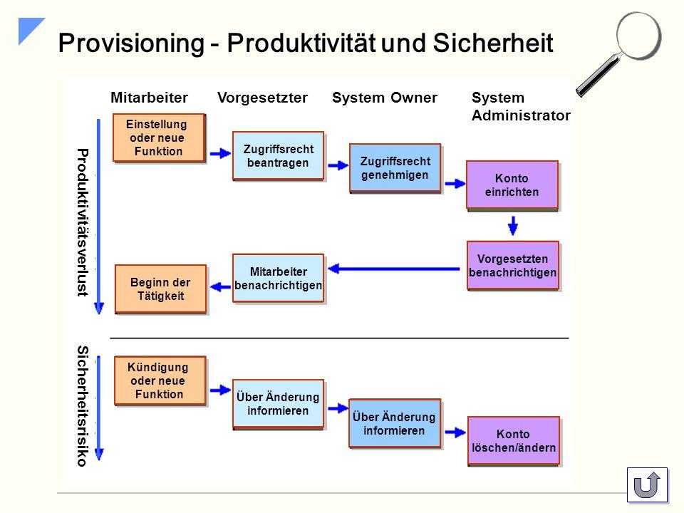 SIG Ressource Provisioning Prozesse Provisioning … Provisioning Versorgung mit Ressourcen die automatisierte Zuweisung von Berechtigungen zur Systemnu