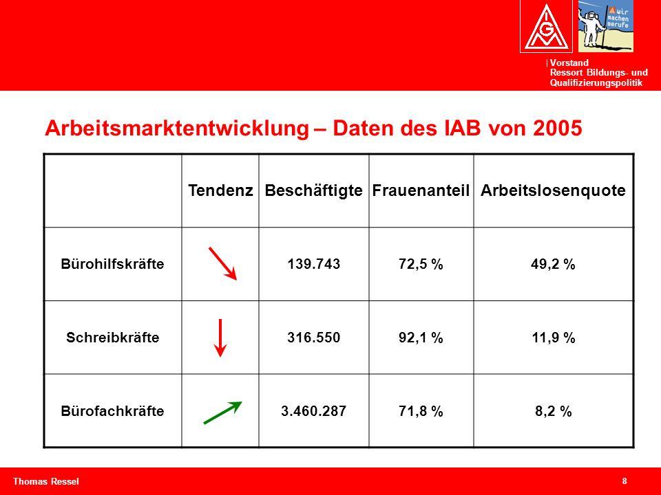 Vorstand Ressort Bildungs- und Qualifizierungspolitik 8 Thomas Ressel Arbeitsmarktentwicklung – Daten des IAB von 2005 TendenzBeschäftigteFrauenanteil