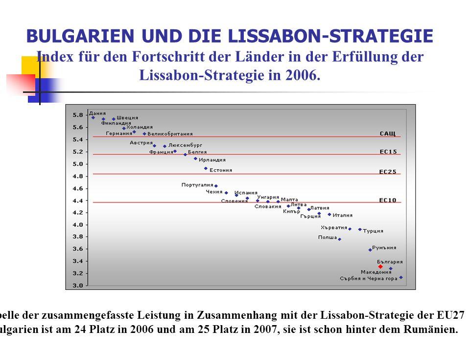 BULGARIEN UND DIE LISSABON-STRATEGIE Index für den Fortschritt der Länder in der Erfüllung der Lissabon-Strategie in 2006. Tabelle der zusammengefasst