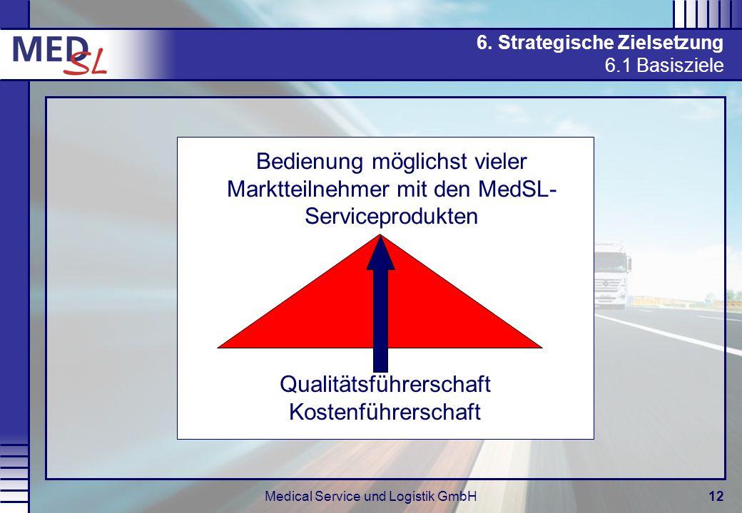 Medical Service und Logistik GmbH12 Qualitätsführerschaft Kostenführerschaft Bedienung möglichst vieler Marktteilnehmer mit den MedSL- Serviceprodukte