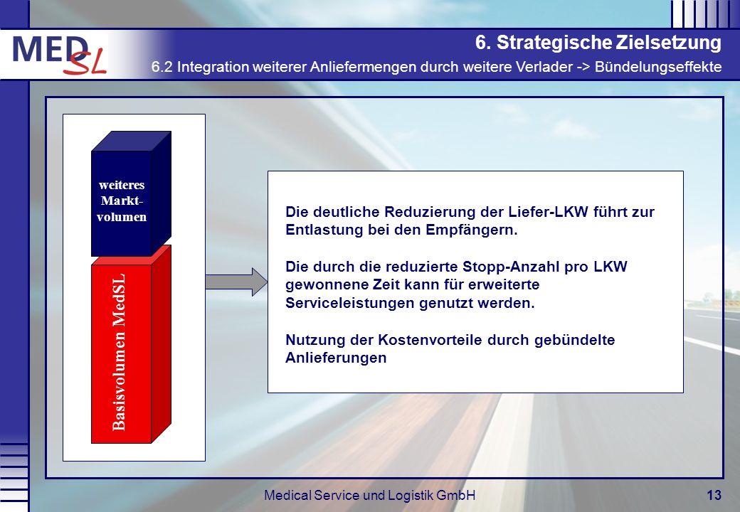 Medical Service und Logistik GmbH13 6. Strategische Zielsetzung 6.2 Integration weiterer Anliefermengen durch weitere Verlader -> Bündelungseffekte Ba