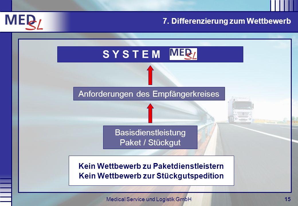Medical Service und Logistik GmbH15 7. Differenzierung zum Wettbewerb Anforderungen des Empfängerkreises S Y S T E M. Basisdienstleistung Paket / Stüc