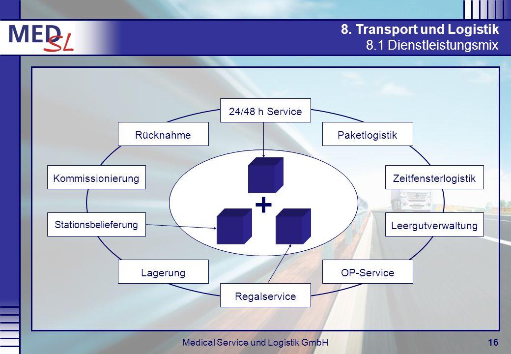 Medical Service und Logistik GmbH16 Baukasten-Prinzip PaketlogistikZeitfensterlogistikLeergutverwaltungOP-ServiceRegalservice Stationsbelieferung Komm