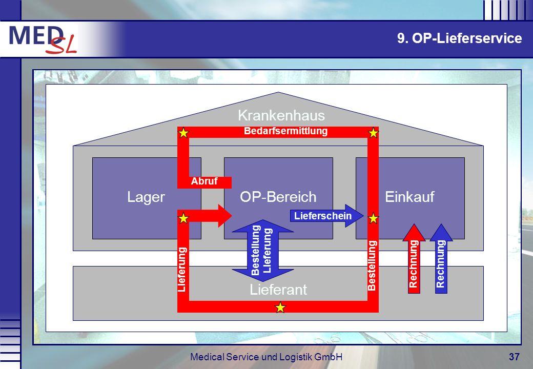 Medical Service und Logistik GmbH37 9. OP-Lieferservice LagerOP-BereichEinkauf Lieferant Krankenhaus Abruf Bedarfsermittlung Lieferschein Lieferung Re