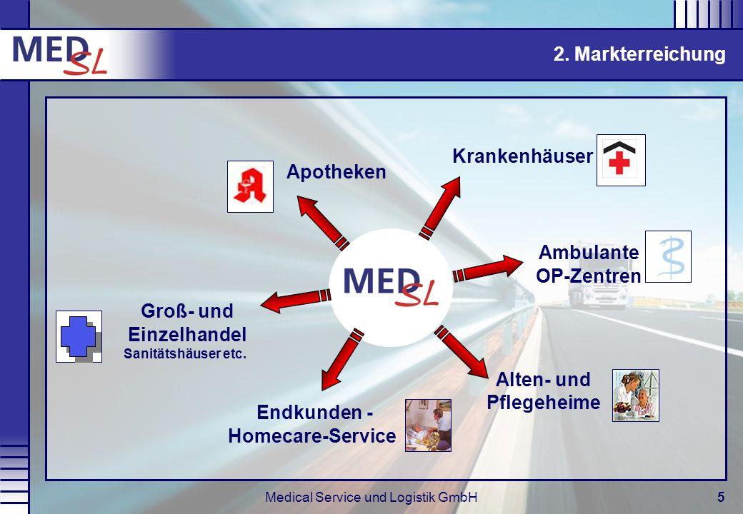 Medical Service und Logistik GmbH5 2. Markterreichung Krankenhäuser Alten- und Pflegeheime Endkunden - Homecare-Service Apotheken Groß- und Einzelhand