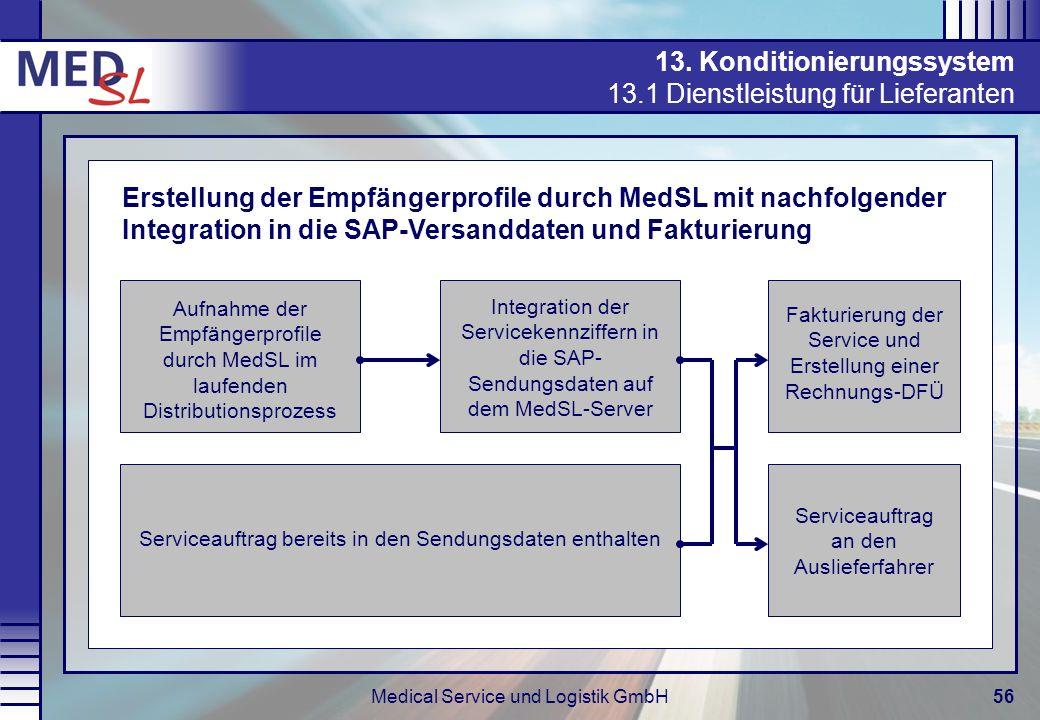 Medical Service und Logistik GmbH56 13. Konditionierungssystem 13.1 Dienstleistung für Lieferanten Aufnahme der Empfängerprofile durch MedSL im laufen