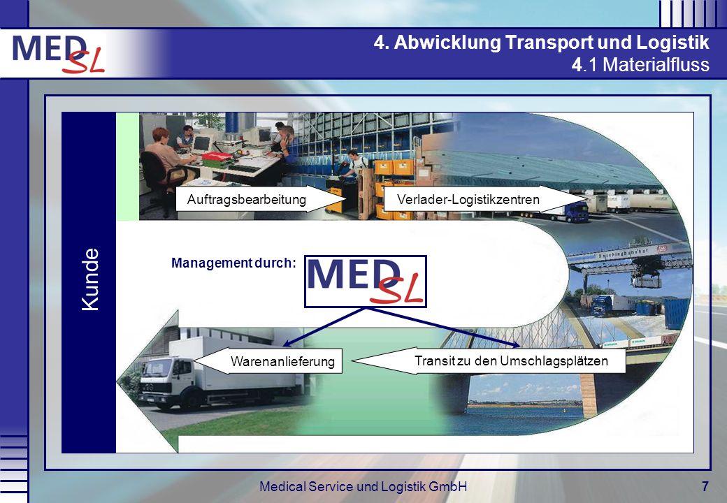 Medical Service und Logistik GmbH7 4. Abwicklung Transport und Logistik 4.1 Materialfluss Auftragsbearbeitung Verlader-Logistikzentren Transit zu den