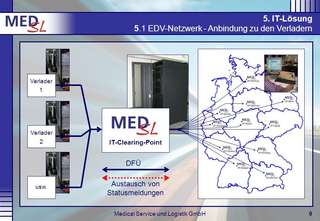 Medical Service und Logistik GmbH9 5. IT-Lösung 5.1 EDV-Netzwerk - Anbindung zu den Verladern Verlader 1 Verlader 2 usw. DFÜ Austausch von Statusmeldu
