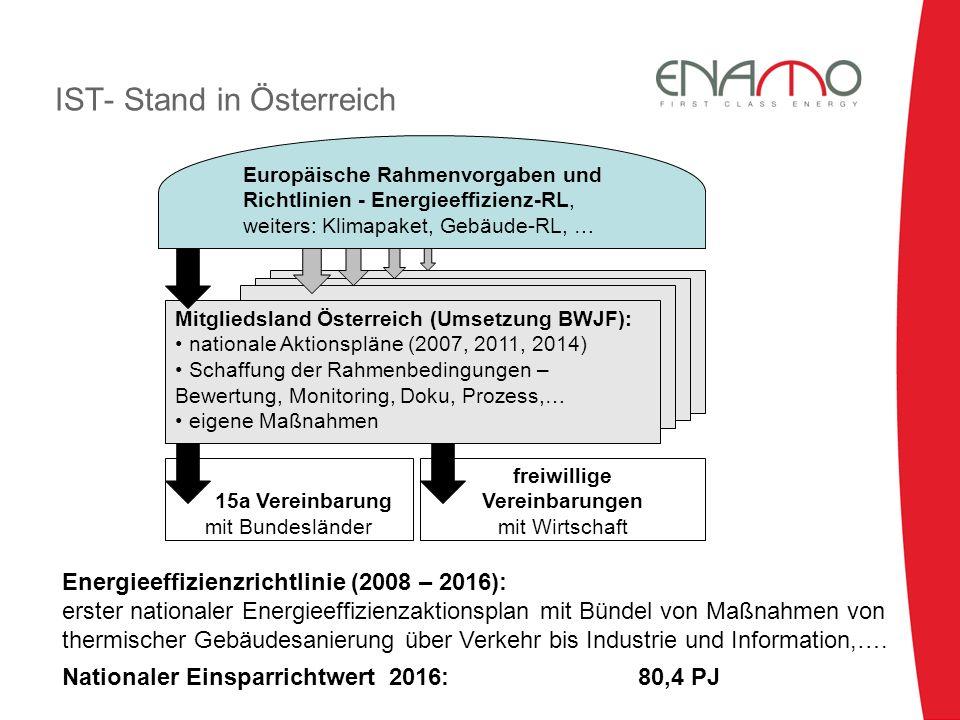 er Wirtschaft eigene Maßnahmen IST- Stand in Österreich Europäische Rahmenvorgaben undRichtlinien - Energieeffizienz-RL, weiters: Klimapaket, Gebäude-