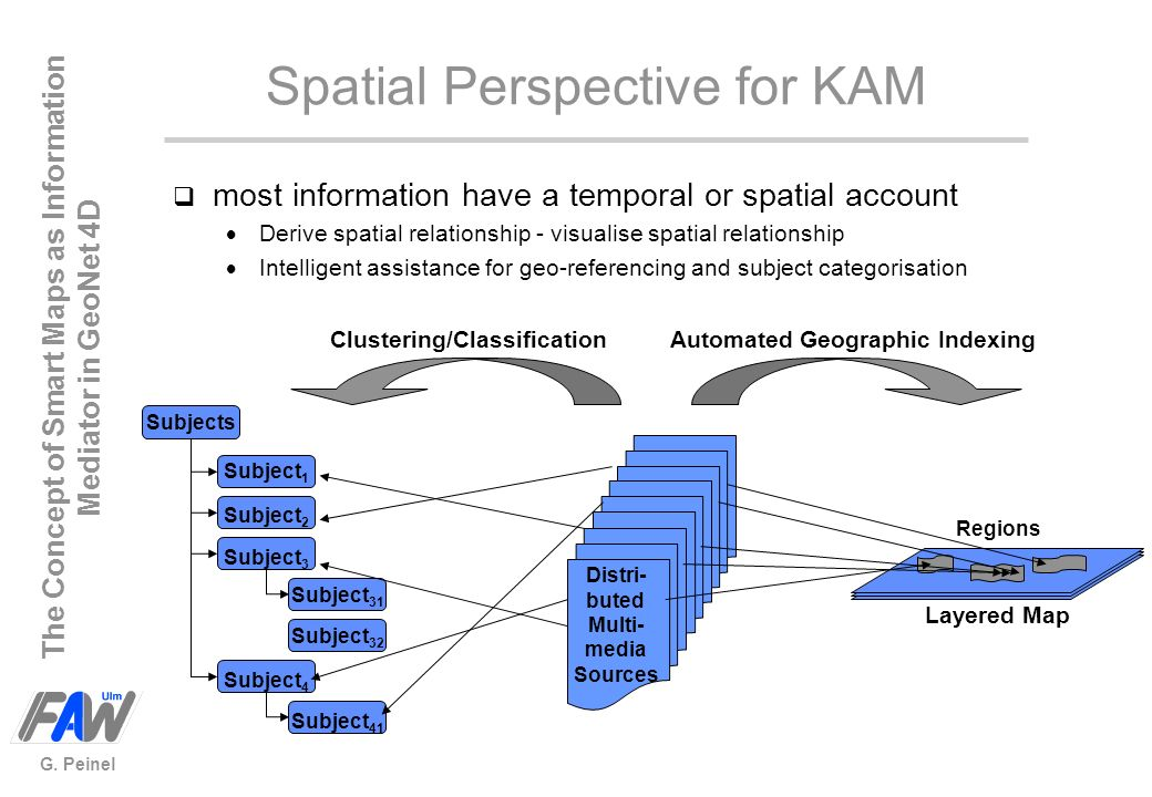 The Concept of Smart Maps as Information Mediator in GeoNet 4D G. Peinel Spatial Perspective for KAM Automated Geographic Indexing Subjects Subject 1