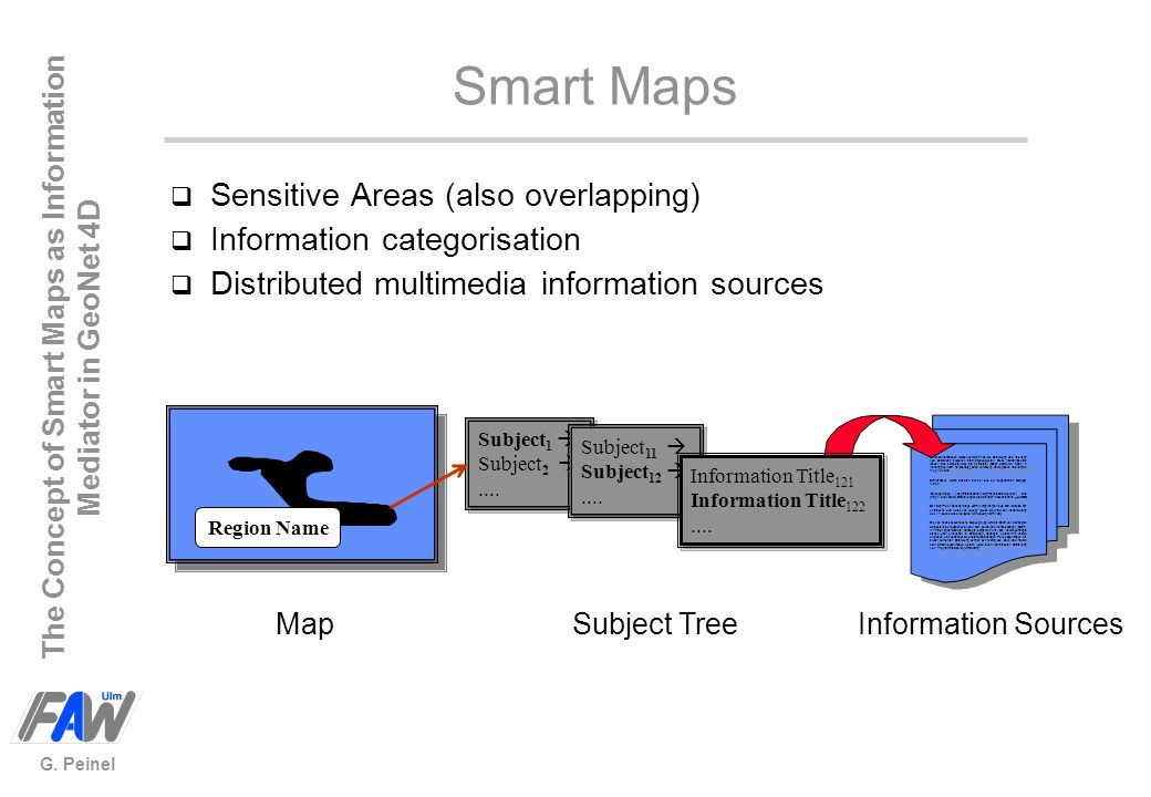 The Concept of Smart Maps as Information Mediator in GeoNet 4D G. Peinel Map Region Name Smart Maps q Sensitive Areas (also overlapping) Unter semanti
