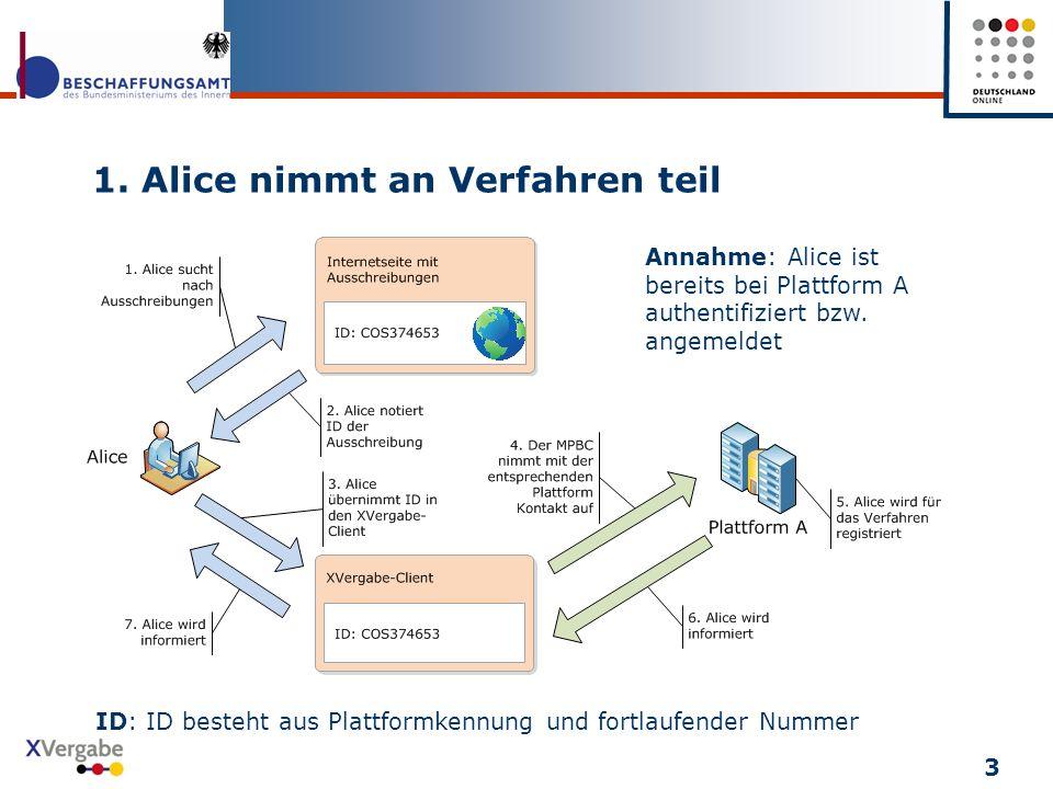 1. Alice nimmt an Verfahren teil 3 Annahme: Alice ist bereits bei Plattform A authentifiziert bzw. angemeldet ID: ID besteht aus Plattformkennung und