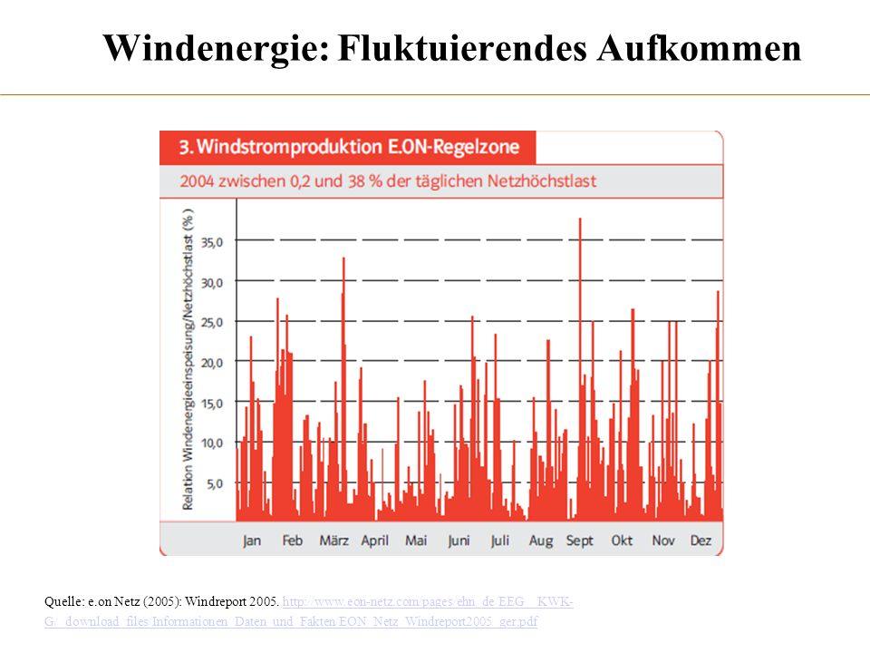 Windenergie: Fluktuierendes Aufkommen Quelle: e.on Netz (2005): Windreport 2005. http://www.eon-netz.com/pages/ehn_de/EEG__KWK- G/_download_files/Info