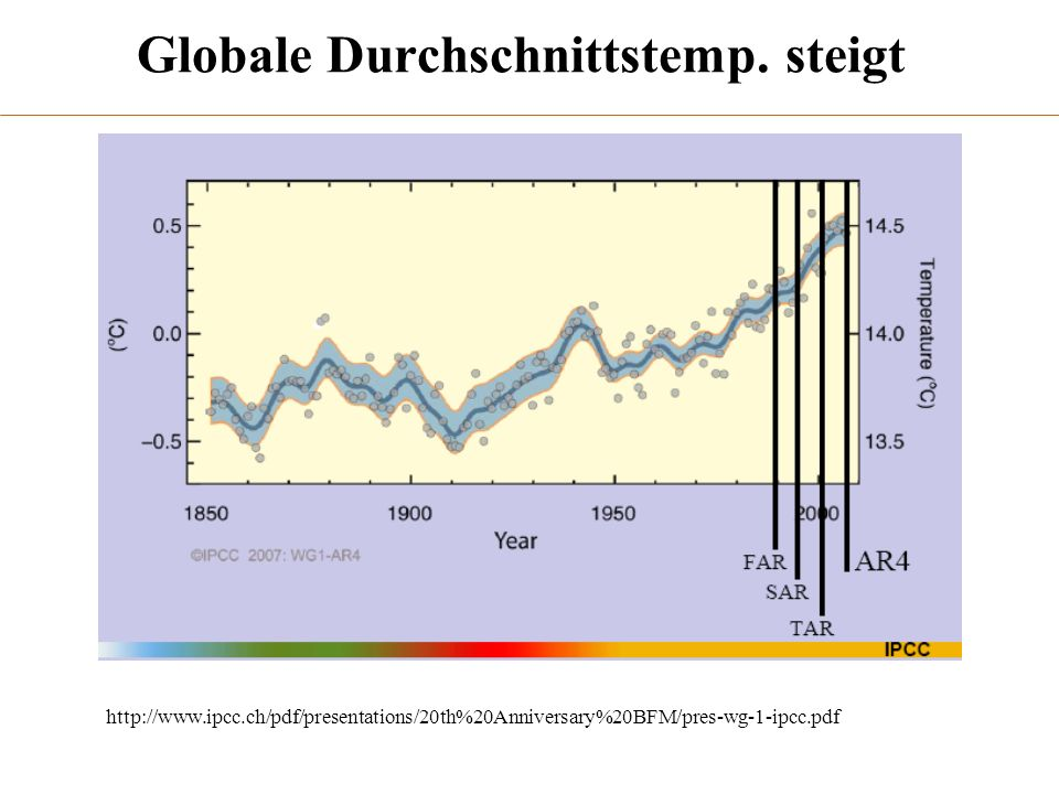 http://www.ipcc.ch/graphics/syr/fig1-1.jpg