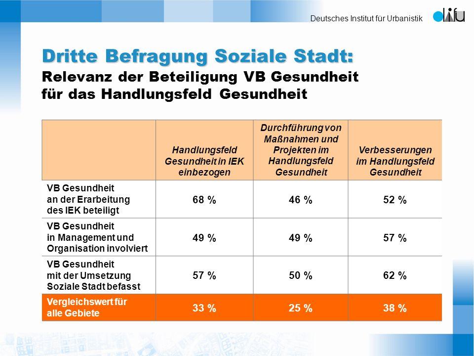 Deutsches Institut für Urbanistik Dritte Befragung Soziale Stadt: Dritte Befragung Soziale Stadt: Relevanz der Beteiligung VB Gesundheit für das Handl