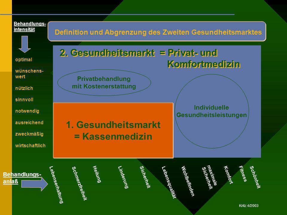 Kritz 4/2003 1. Gesundheitsmarkt = Kassenmedizin Behandlungs- intensität Lebensqualität Schmerzfreiheit Heilung Linderung Sicherheit Lebenserhaltung W