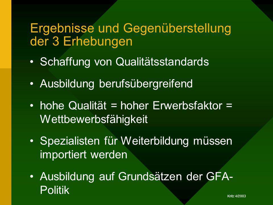 Kritz 4/2003 Ergebnisse und Gegenüberstellung der 3 Erhebungen Schaffung von Qualitätsstandards Ausbildung berufsübergreifend hohe Qualität = hoher Er