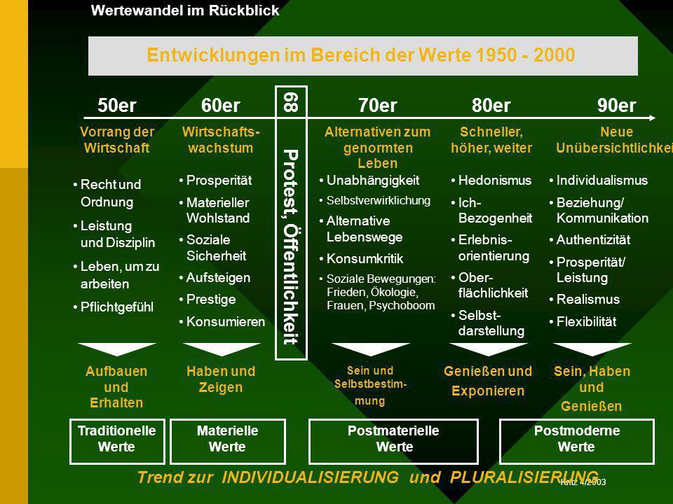 Kritz 4/2003 50er Vorrang der Wirtschaft 60er Wirtschafts- wachstum 70er Alternativen zum genormten Leben 80er Schneller, höher, weiter 90er Neue Unüb
