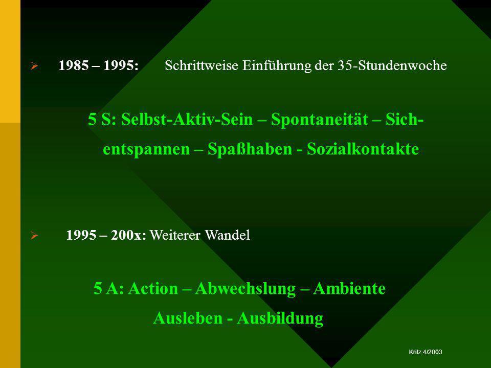 Kritz 4/2003 1985 – 1995: Schrittweise Einführung der 35-Stundenwoche 5 S: Selbst-Aktiv-Sein – Spontaneität – Sich- entspannen – Spaßhaben - Sozialkon