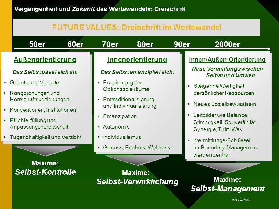 Kritz 4/2003 Außenorientierung Das Selbst passt sich an. Gebote und Verbote Rangordnungen und Herrschaftsbeziehungen Konventionen, Institutionen Pflic