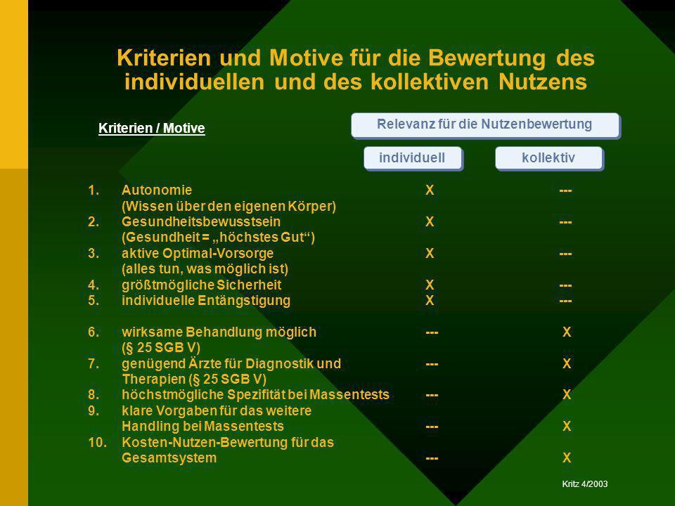 Kritz 4/2003 individuell Kriterien und Motive für die Bewertung des individuellen und des kollektiven Nutzens kollektiv 1.AutonomieX--- (Wissen über d