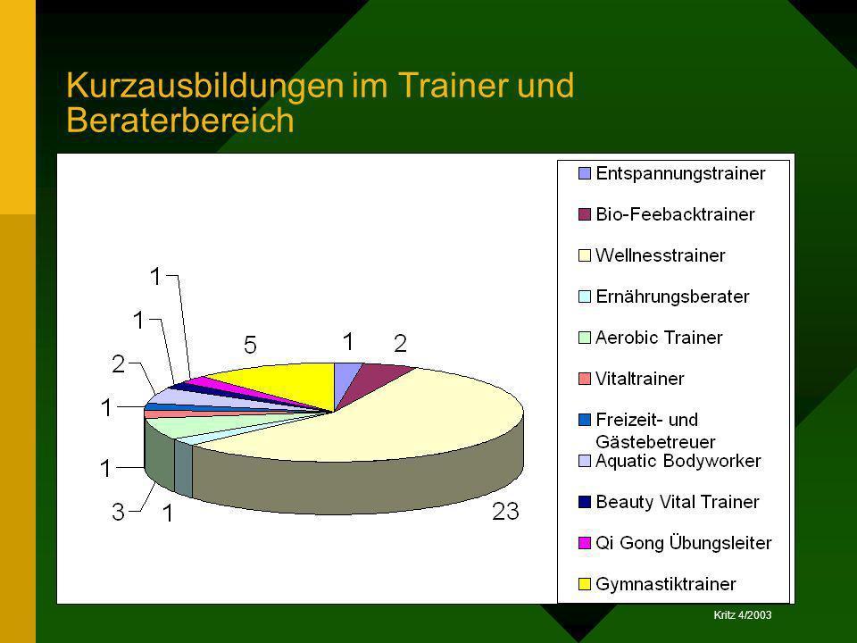 Kurzausbildungen im Trainer und Beraterbereich