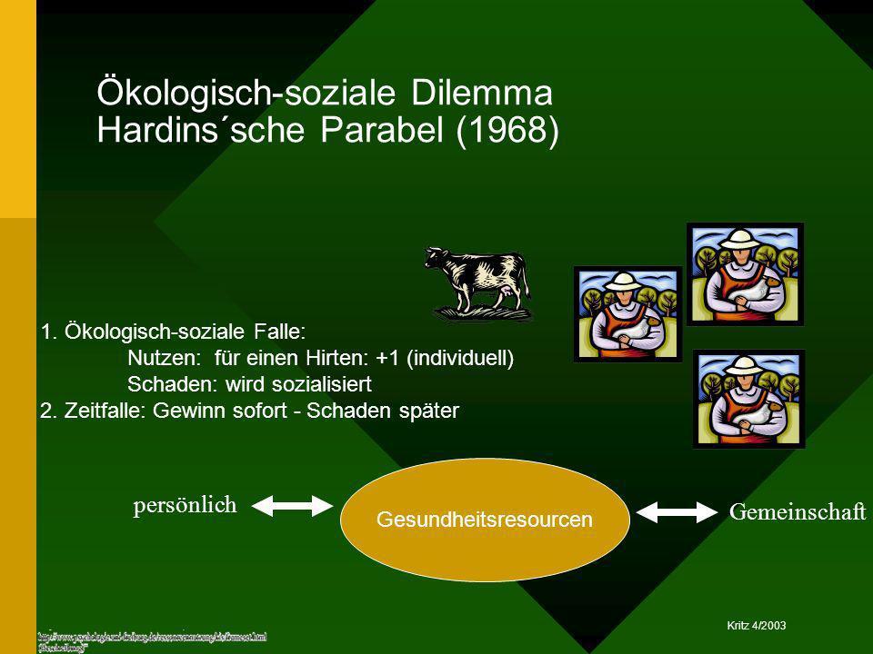 Kritz 4/2003 Ökologisch-soziale Dilemma Hardins´sche Parabel (1968) Gesundheitsresourcen 1. Ökologisch-soziale Falle: Nutzen: für einen Hirten: +1 (in