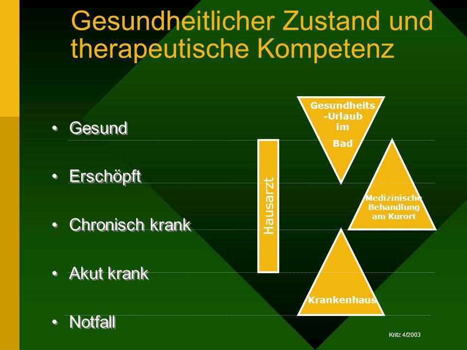 Kritz 4/2003 Gesundheitlicher Zustand und therapeutische Kompetenz Gesund Erschöpft Chronisch krank Akut krank Notfall Gesund Erschöpft Chronisch kran
