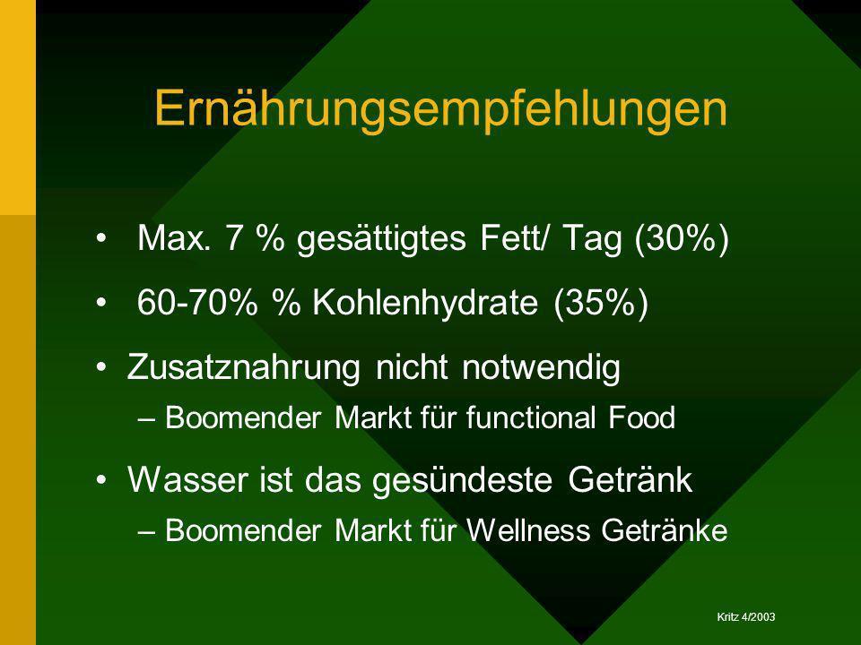 Kritz 4/2003 Ernährungsempfehlungen Max. 7 % gesättigtes Fett/ Tag (30%) 60-70% % Kohlenhydrate (35%) Zusatznahrung nicht notwendig –Boomender Markt f
