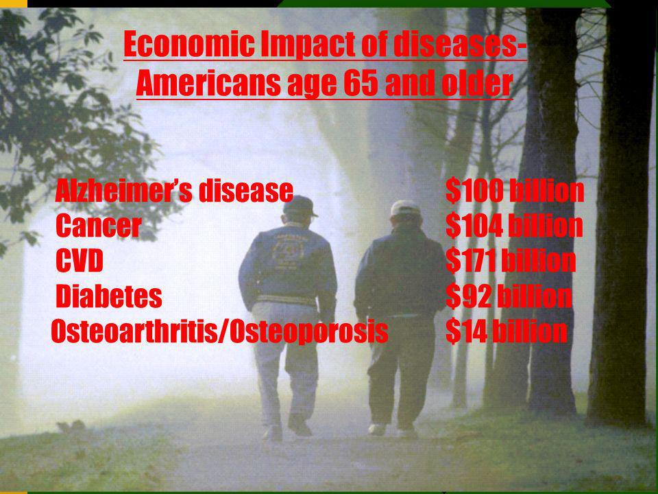 Kritz 4/2003 Economic Impact of diseases- Americans age 65 and older Alzheimers disease$100 billion Cancer$104 billion CVD$171 billion Diabetes $92 bi