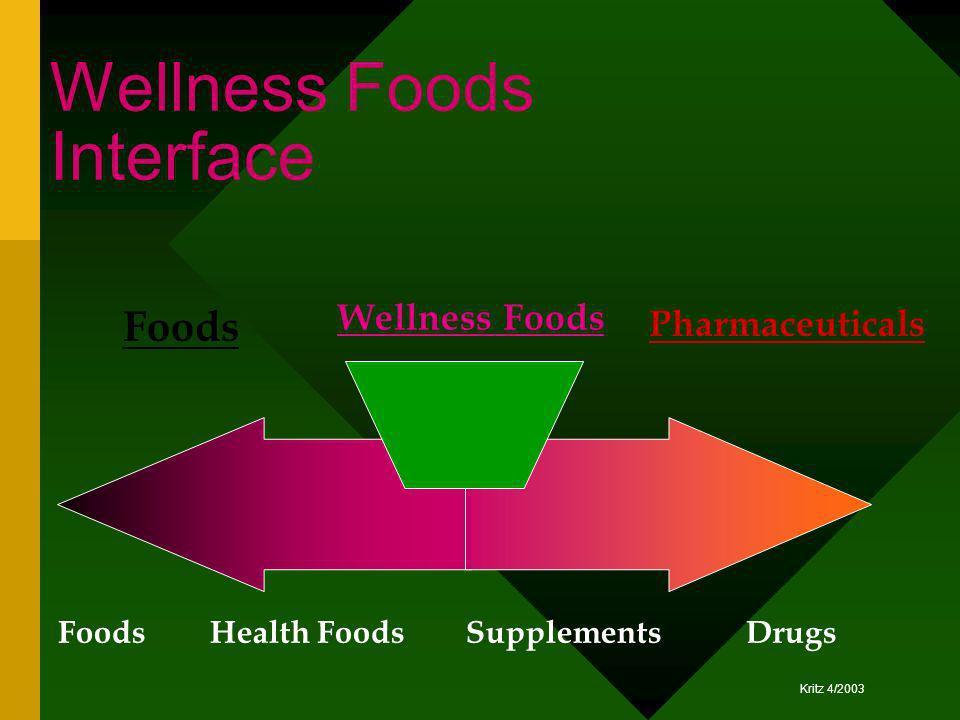 Kritz 4/2003 Wellness Foods Interface Pharmaceuticals Foods DrugsSupplementsHealth Foods Wellness Foods Foods