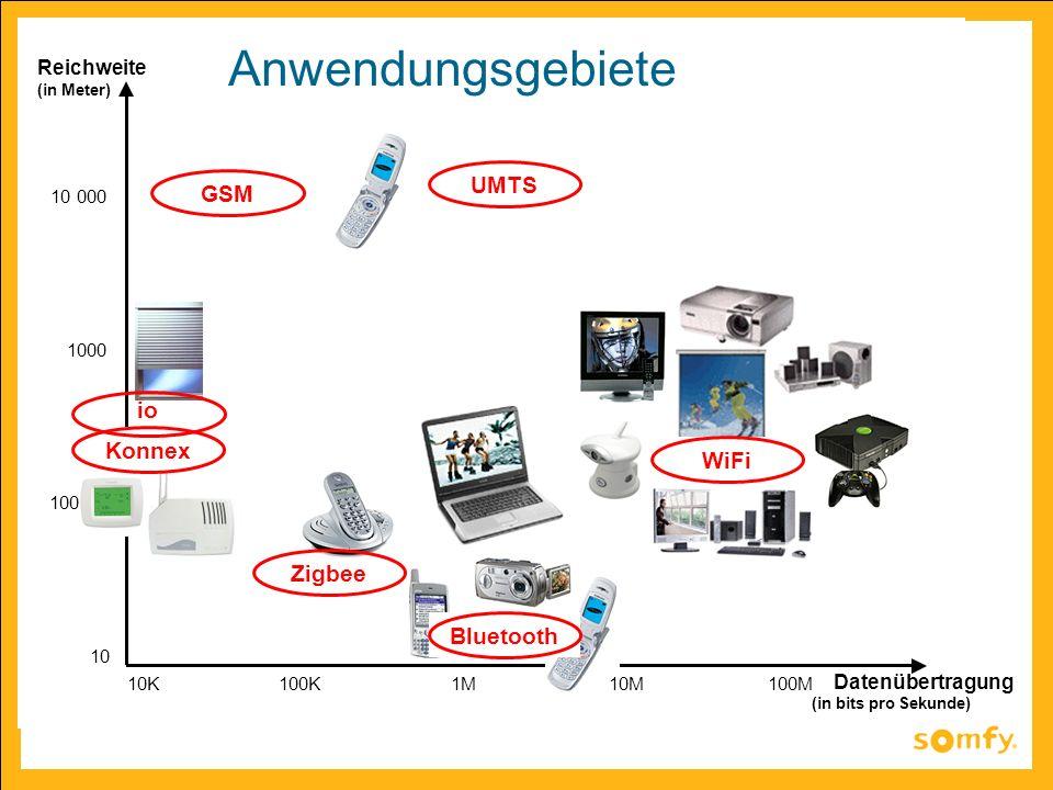 10K100K1M10M100M Datenübertragung (in bits pro Sekunde) Reichweite (in Meter) 10 100 1000 10 000 Bluetooth GSM UMTS Konnex Zigbee io WiFi Anwendungsge