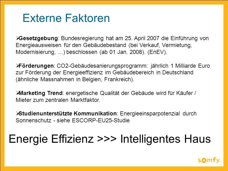 Externe Faktoren Gesetzgebung: Bundesregierung hat am 25. April 2007 die Einführung von Energieausweisen für den Gebäudebestand (bei Verkauf, Vermietu