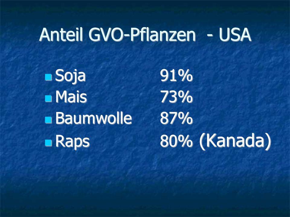 Anteil GVO-Pflanzen - USA Soja 91% Soja 91% Mais 73% Mais 73% Baumwolle 87% Baumwolle 87% Raps80% (Kanada) Raps80% (Kanada)