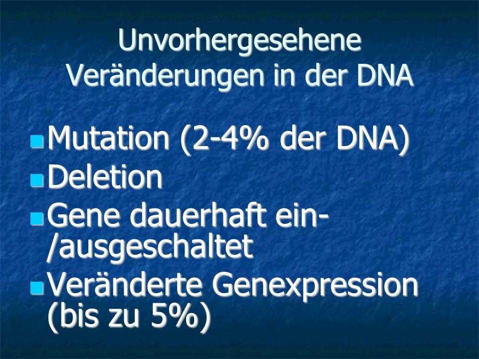Unvorhergesehene Veränderungen in der DNA Mutation (2-4% der DNA) Mutation (2-4% der DNA) Deletion Deletion Gene dauerhaft ein- /ausgeschaltet Gene da