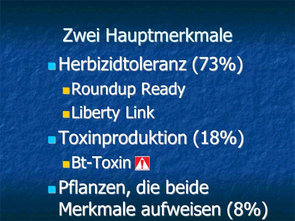 Zwei Hauptmerkmale Herbizidtoleranz (73%) Herbizidtoleranz (73%) Roundup Ready Roundup Ready Liberty Link Liberty Link Toxinproduktion (18%) Toxinprod