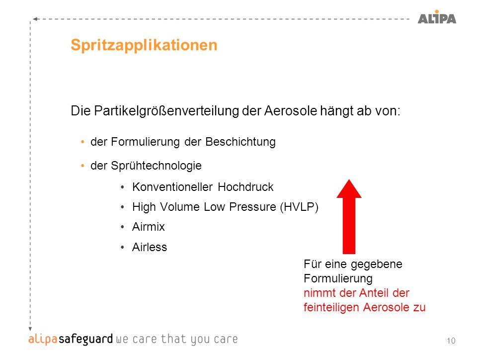 10 Spritzapplikationen Die Partikelgrößenverteilung der Aerosole hängt ab von: der Formulierung der Beschichtung der Sprühtechnologie Konventioneller