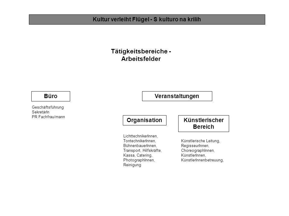 Tätigkeitsbereiche - Arbeitsfelder Kultur verleiht Flügel - S kulturo na krilih Künstlerischer Bereich Organisation LichttechnikerInnen, TontechnikerI