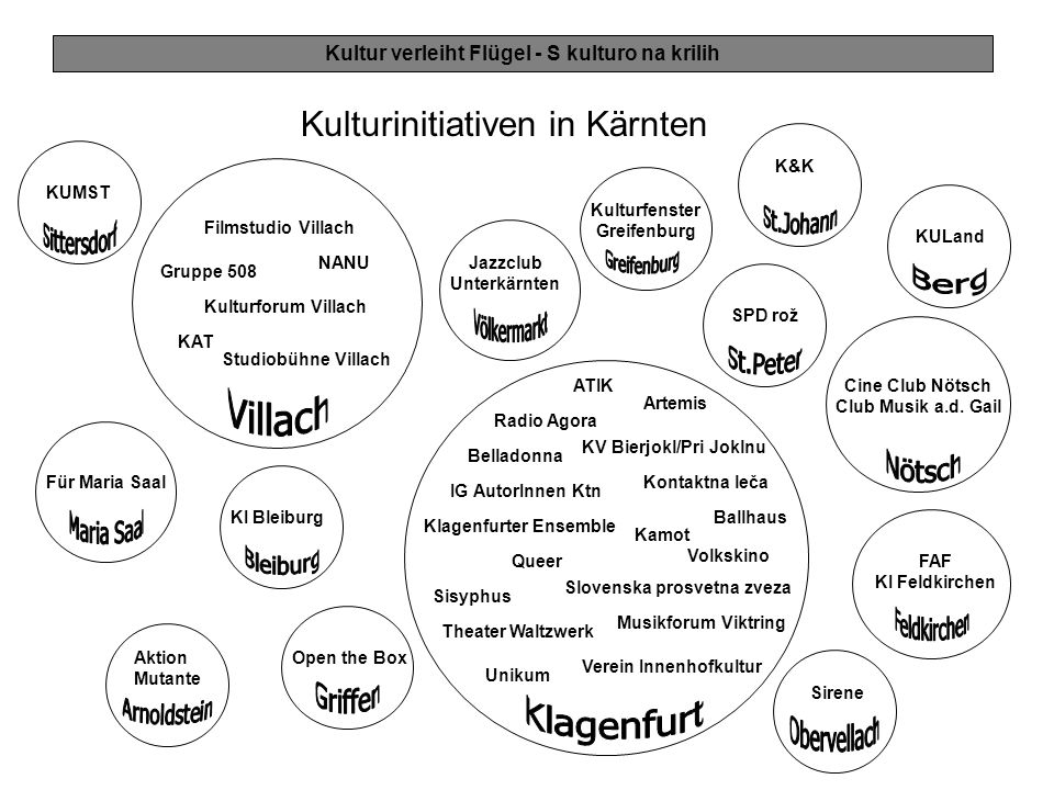Kultur verleiht Flügel - S kulturo na krilih Kulturinitiativen in Kärnten Radio Agora ATIK Ballhaus Artemis KV Bierjokl/Pri Joklnu Queer Kontaktna leč