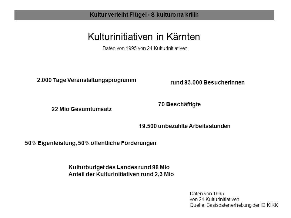 Kultur verleiht Flügel - S kulturo na krilih Kulturinitiativen in Kärnten Daten von 1995 von 24 Kulturinitiativen Quelle: Basisdatenerhebung der IG KI
