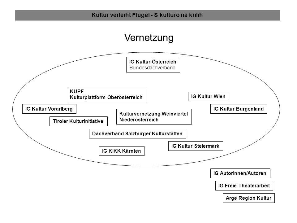 Kultur verleiht Flügel - S kulturo na krilih Vernetzung IG Kultur Österreich Bundesdachverband IG Kultur Vorarlberg IG Kultur Wien IG Kultur Steiermar