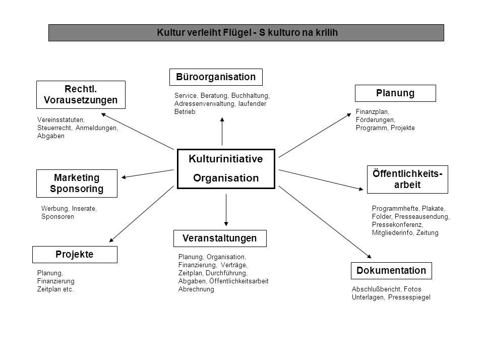 Kulturinitiative Organisation Marketing Sponsoring Büroorganisation Rechtl. Vorausetzungen Veranstaltungen Öffentlichkeits- arbeit Projekte Planung Do