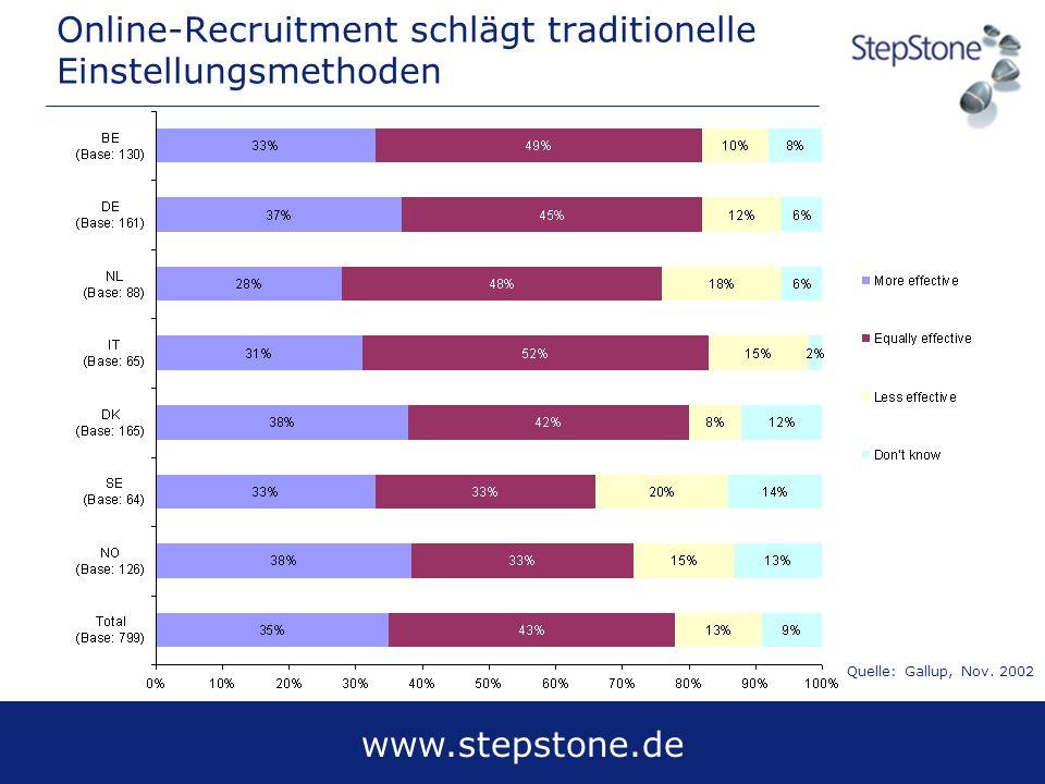 www.stepstone.de Online-Recruitment schlägt traditionelle Einstellungsmethoden Quelle: Gallup, Nov. 2002